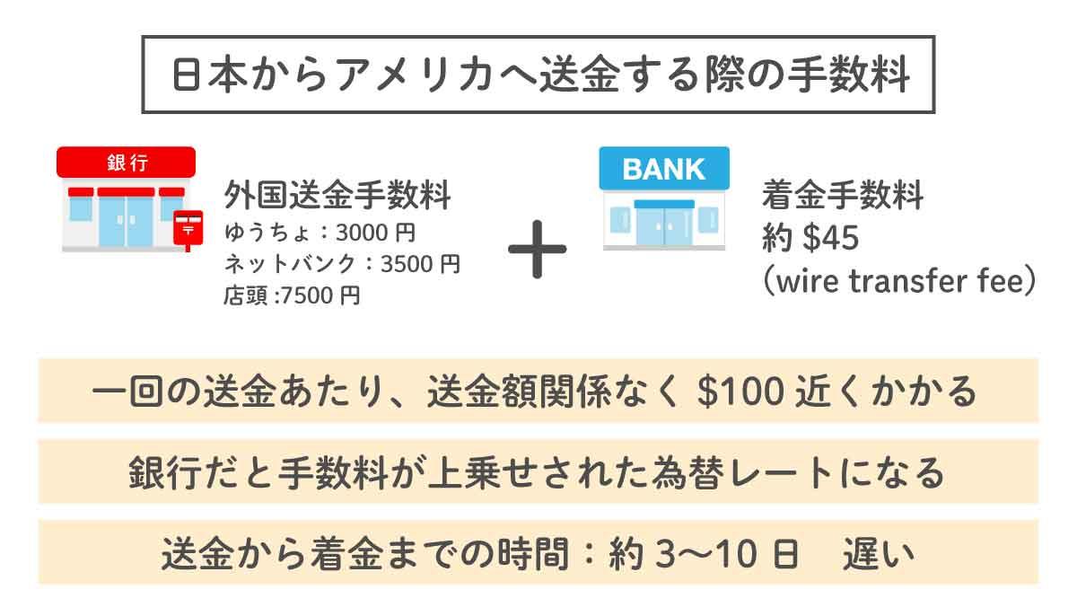手数料が最安の国際送金TransferWise(トランスファーワイズ)の使い方はとっても簡単!日本からアメリカ